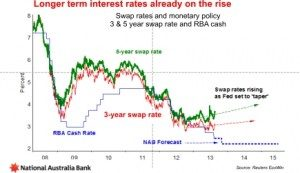 Swap rates and monetary policyM